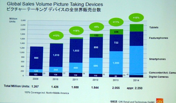number-of-device